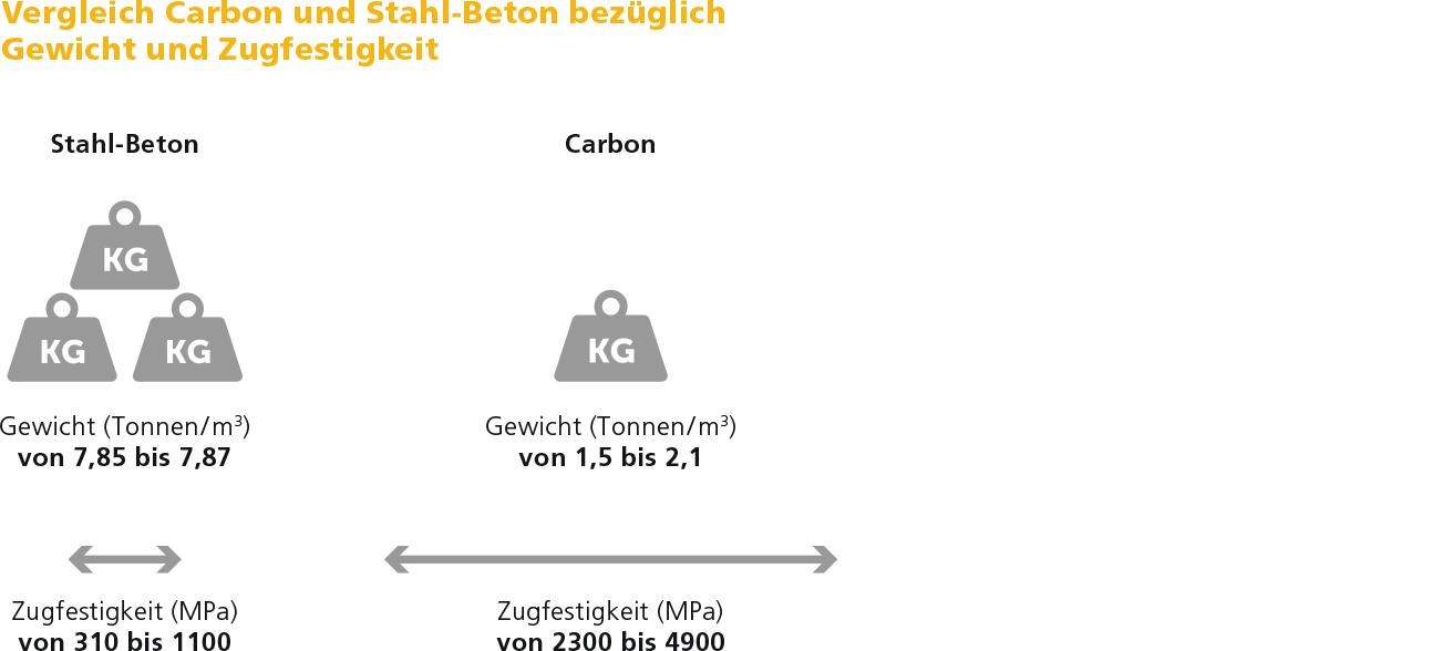 Vergleich Carbon-Stahl
